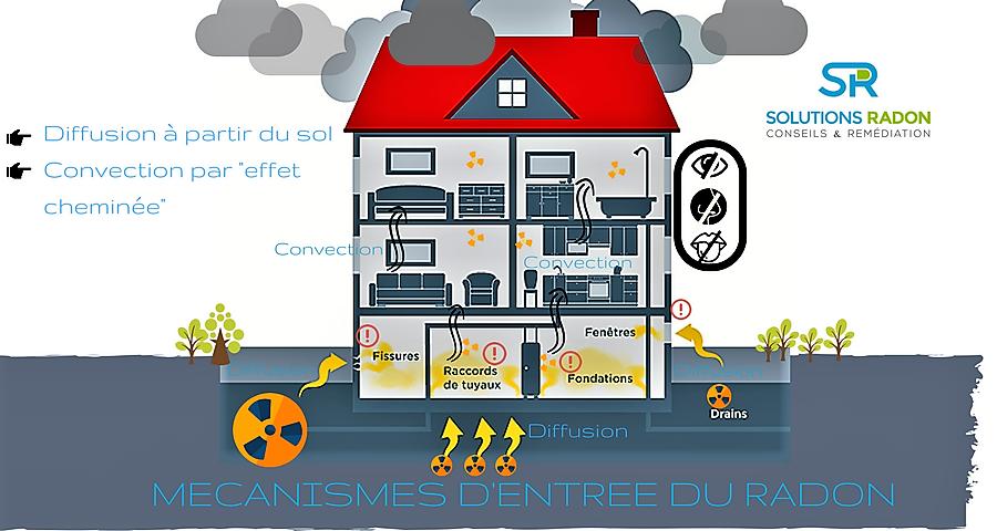 Solutions Radon Mecanismes Et Voies D Entree Du Radon